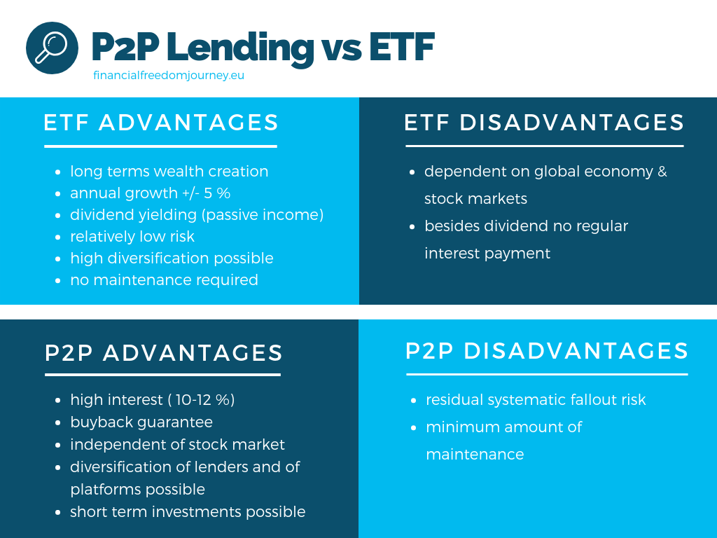 P2P Lending vs ETF. Advantages and Disadvantages