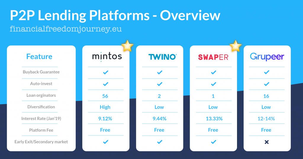 Comparison of P2P Lending Platforms