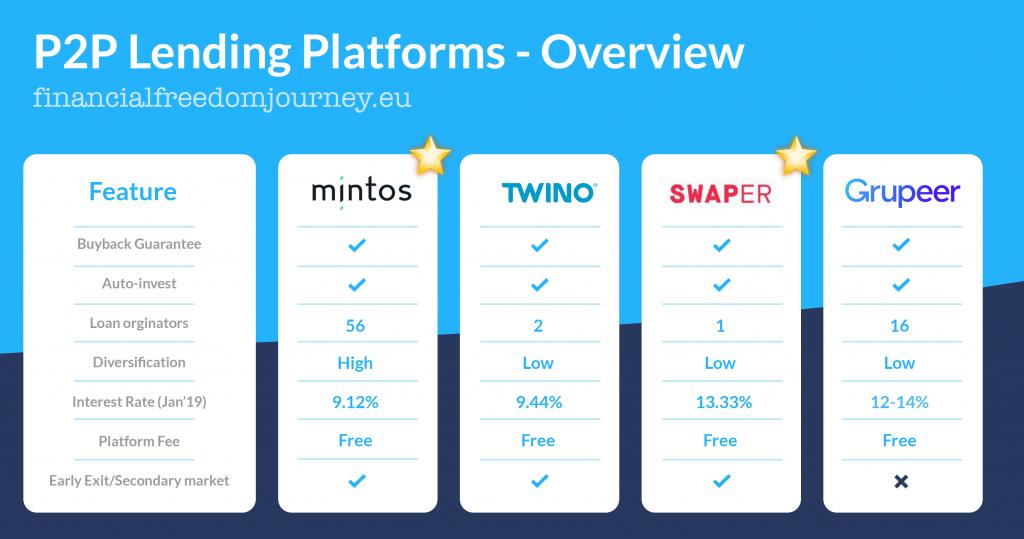 Comparison P2P lending platforms