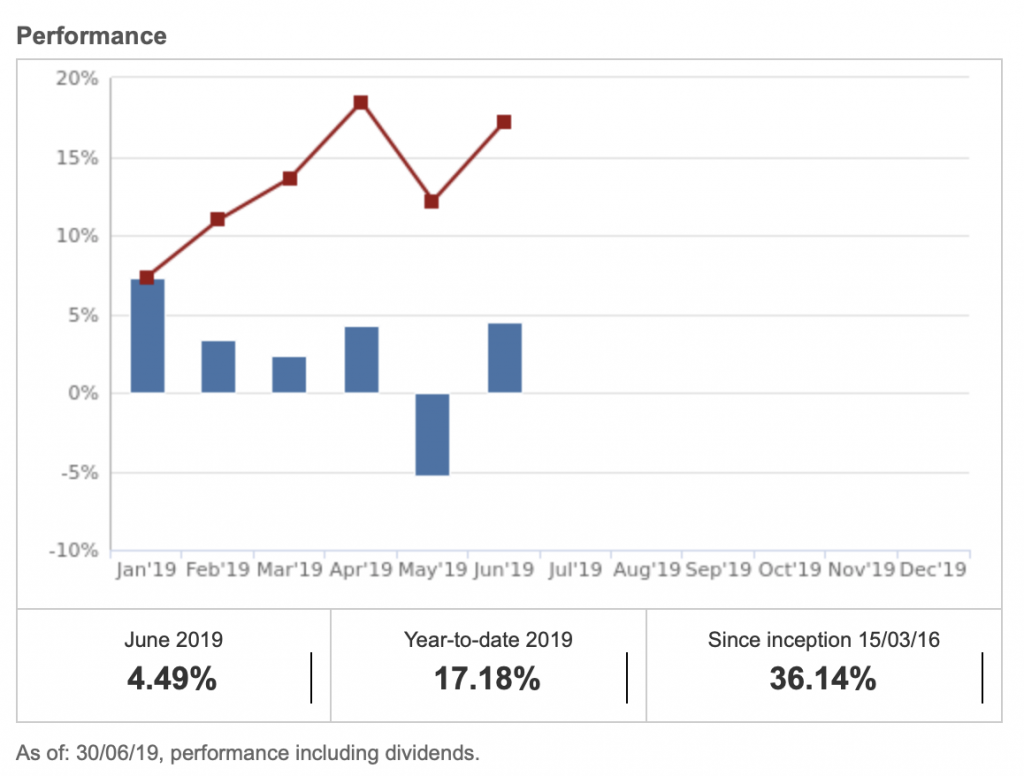 Passive income update and ETF performance in June2019