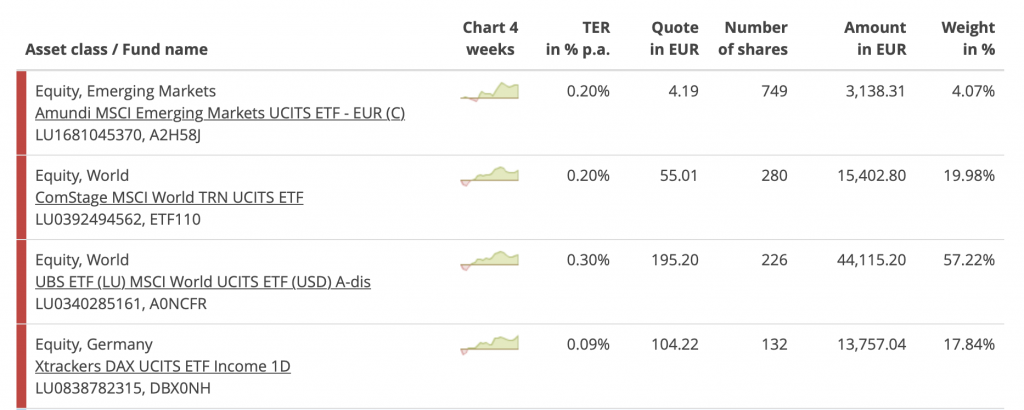 Overview of my current ETF Portfolio.