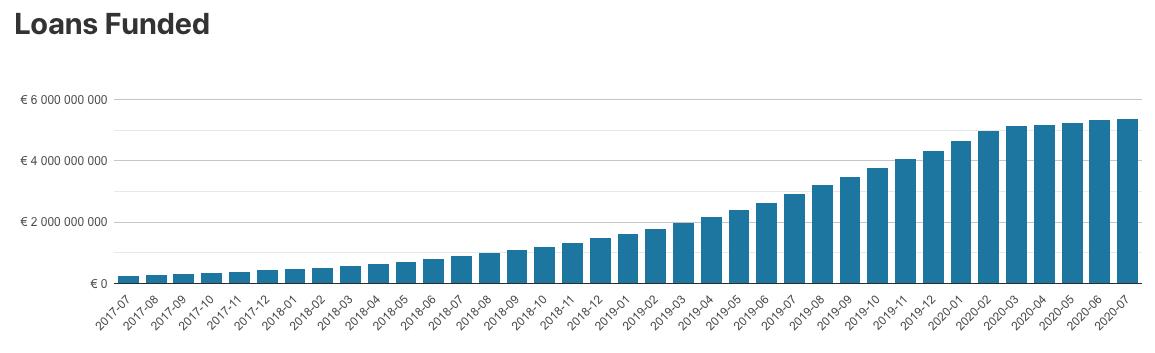 Mintos 2020 Investor Statistics