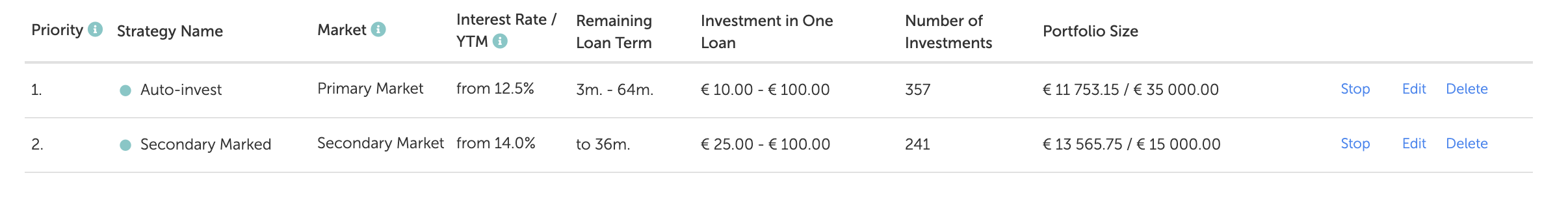 Mintos Auto-invest profiles