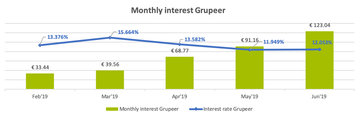 Grupeer monthly income June 2019