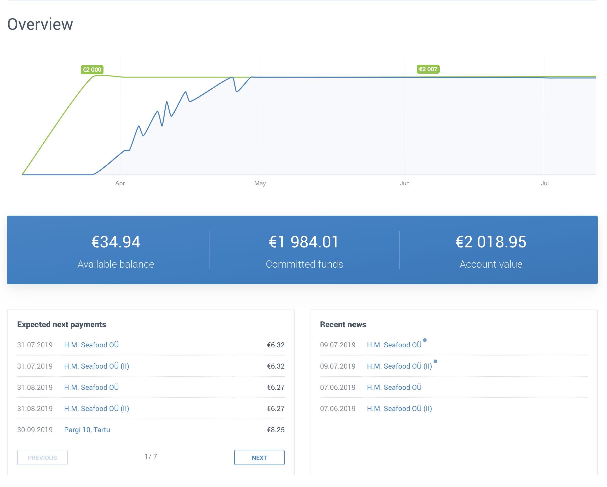 Crowdestate Dashboard: Future Cashflow