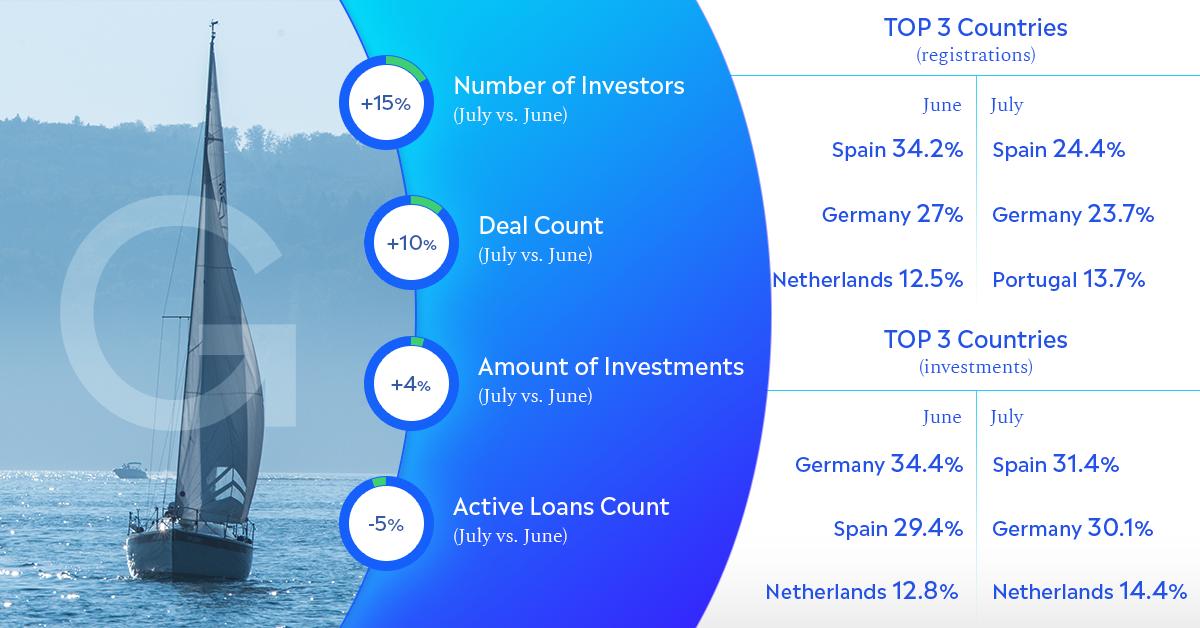Grupeer Investor Statistics July 2019