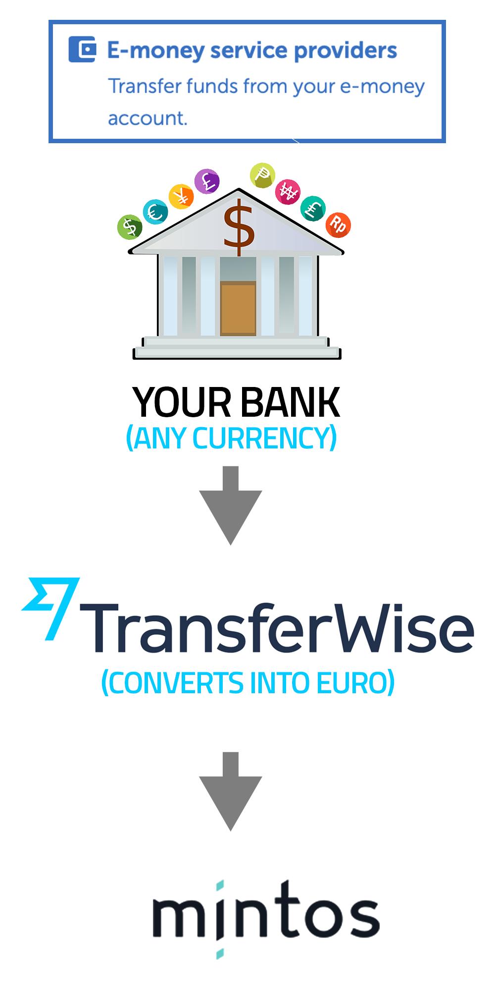 Non EUR investor process