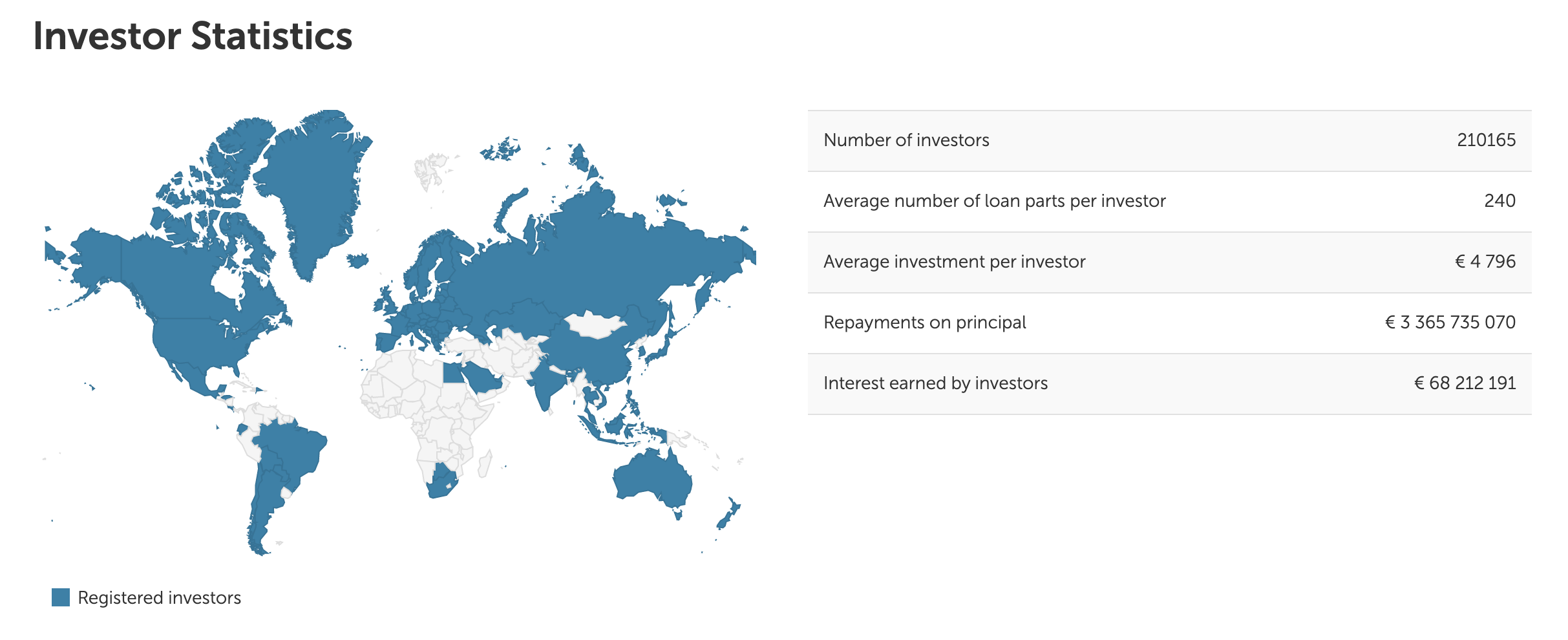 Mintos has more than 200,000 P2P Investors worldwide