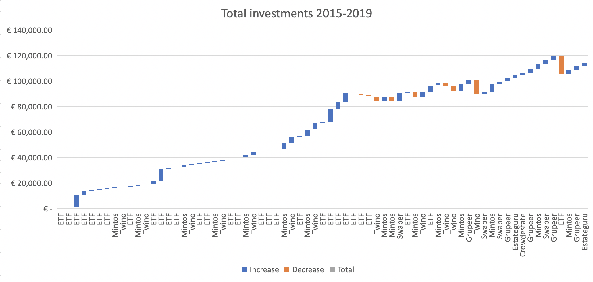 Investment history
