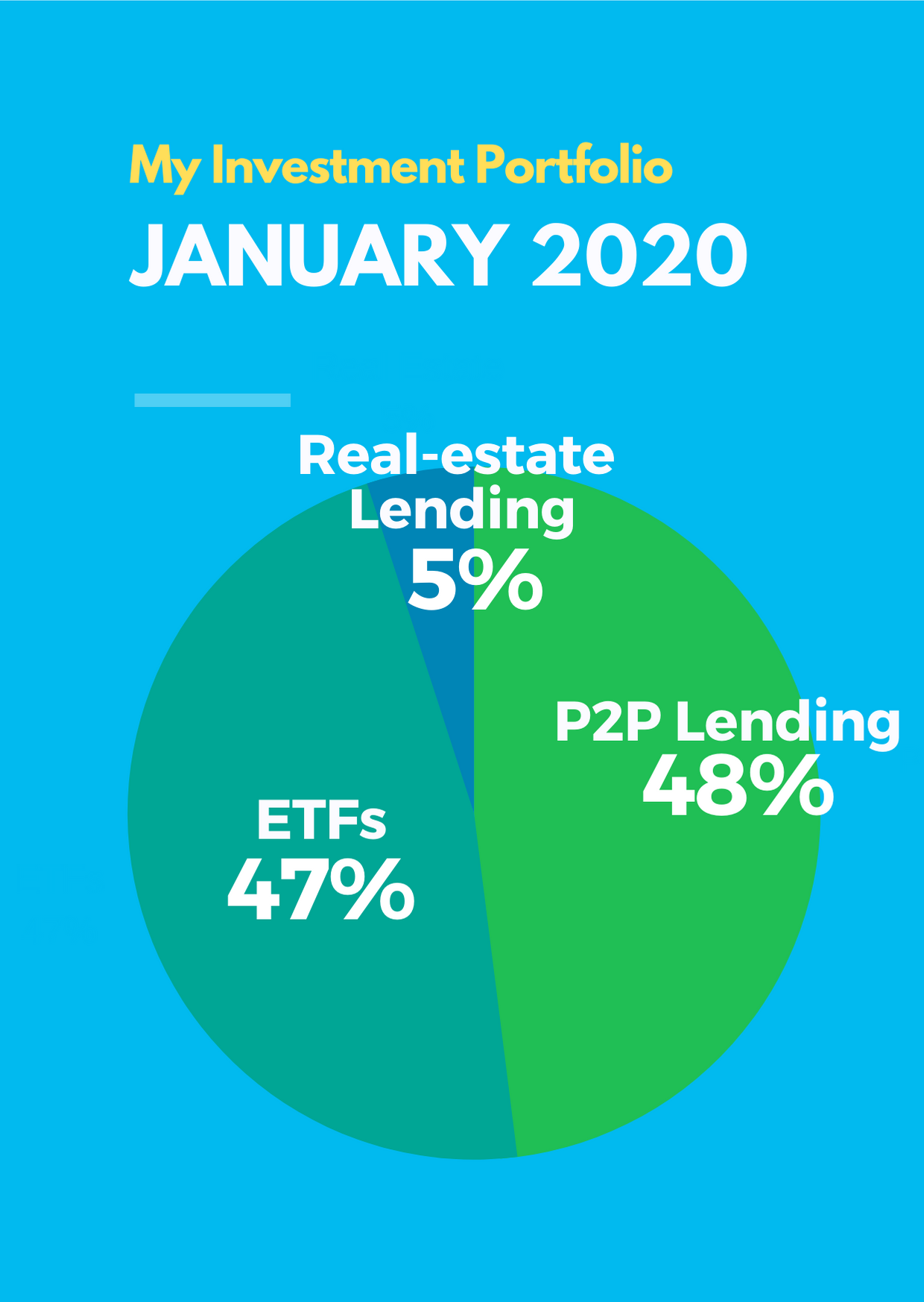 January 2020 Passive Income Investment Portfolio