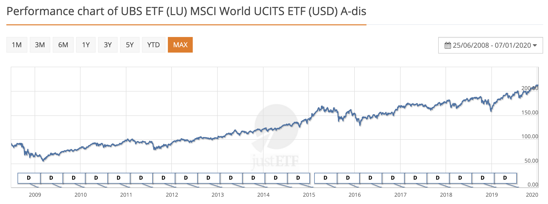 Performance chart of UBS ETF (LU) MSCI World UCITS ETF (USD) A-dis