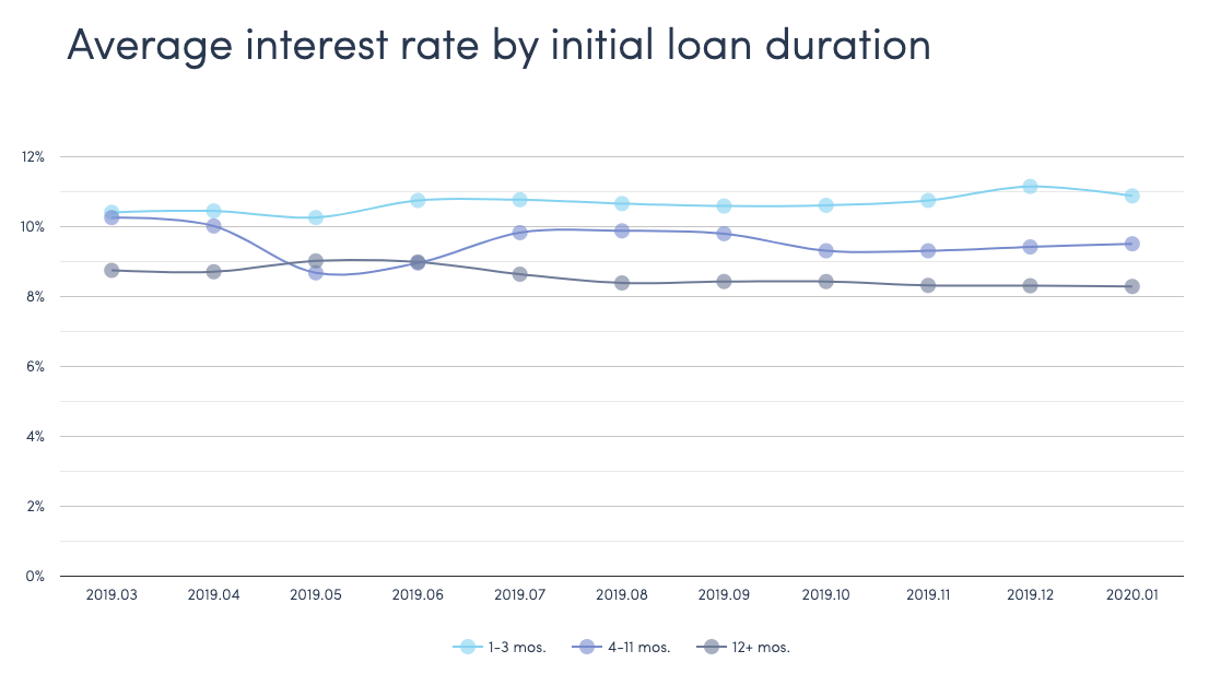 Twino average interest rates by loan duration