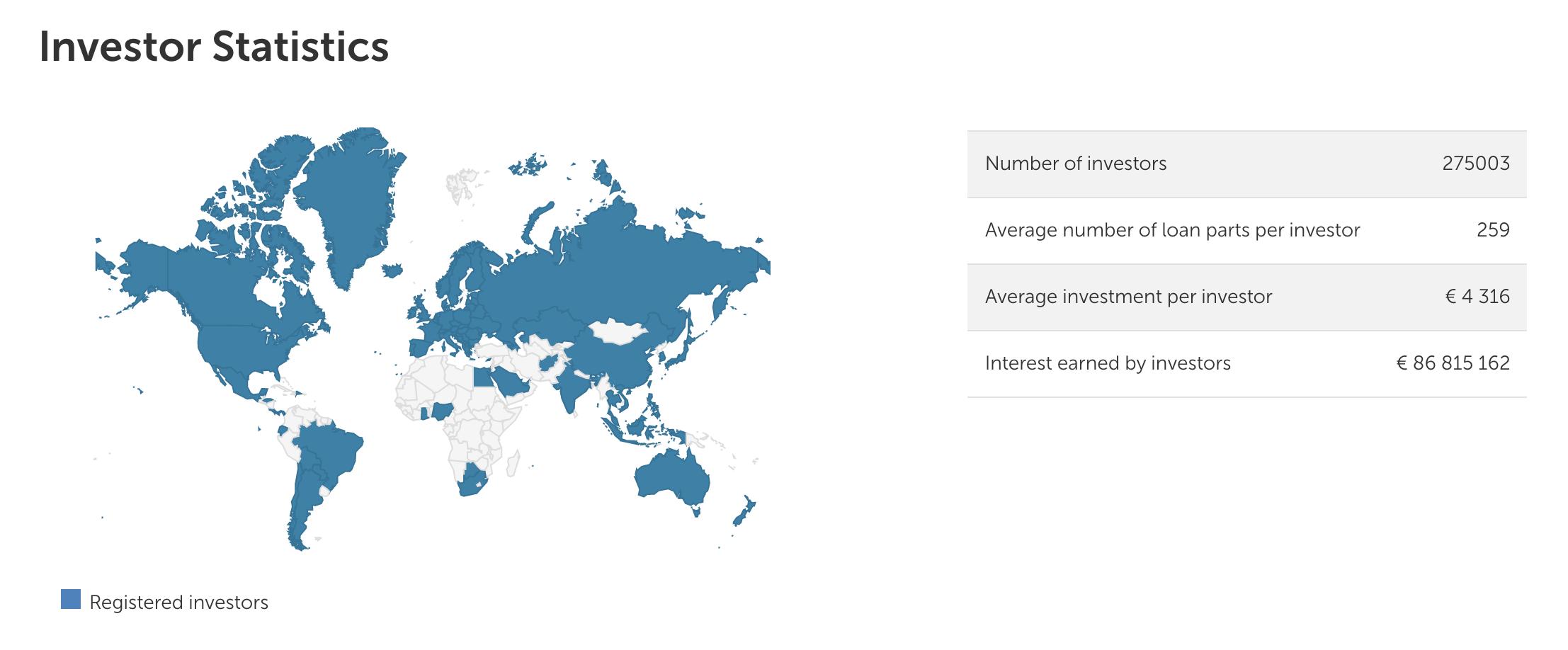 Mintos Investor Statistics (March 2020)