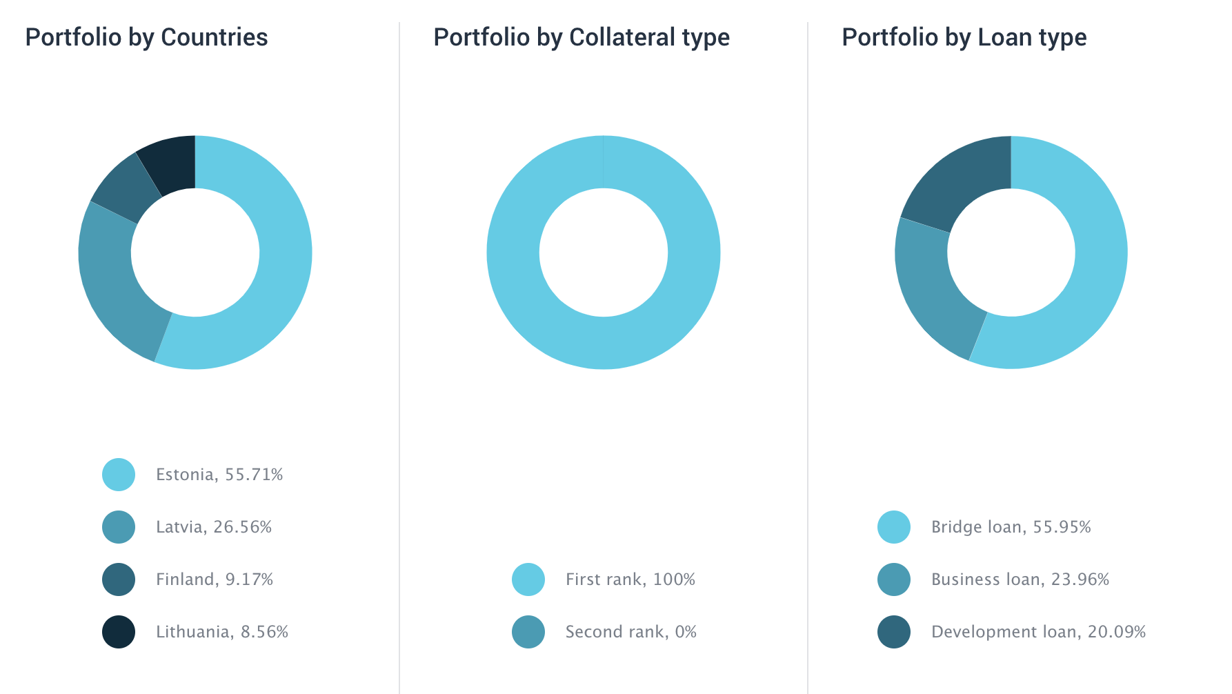 My EstateGuru portfolio as of 1 March 2020 (c) EstateGuru