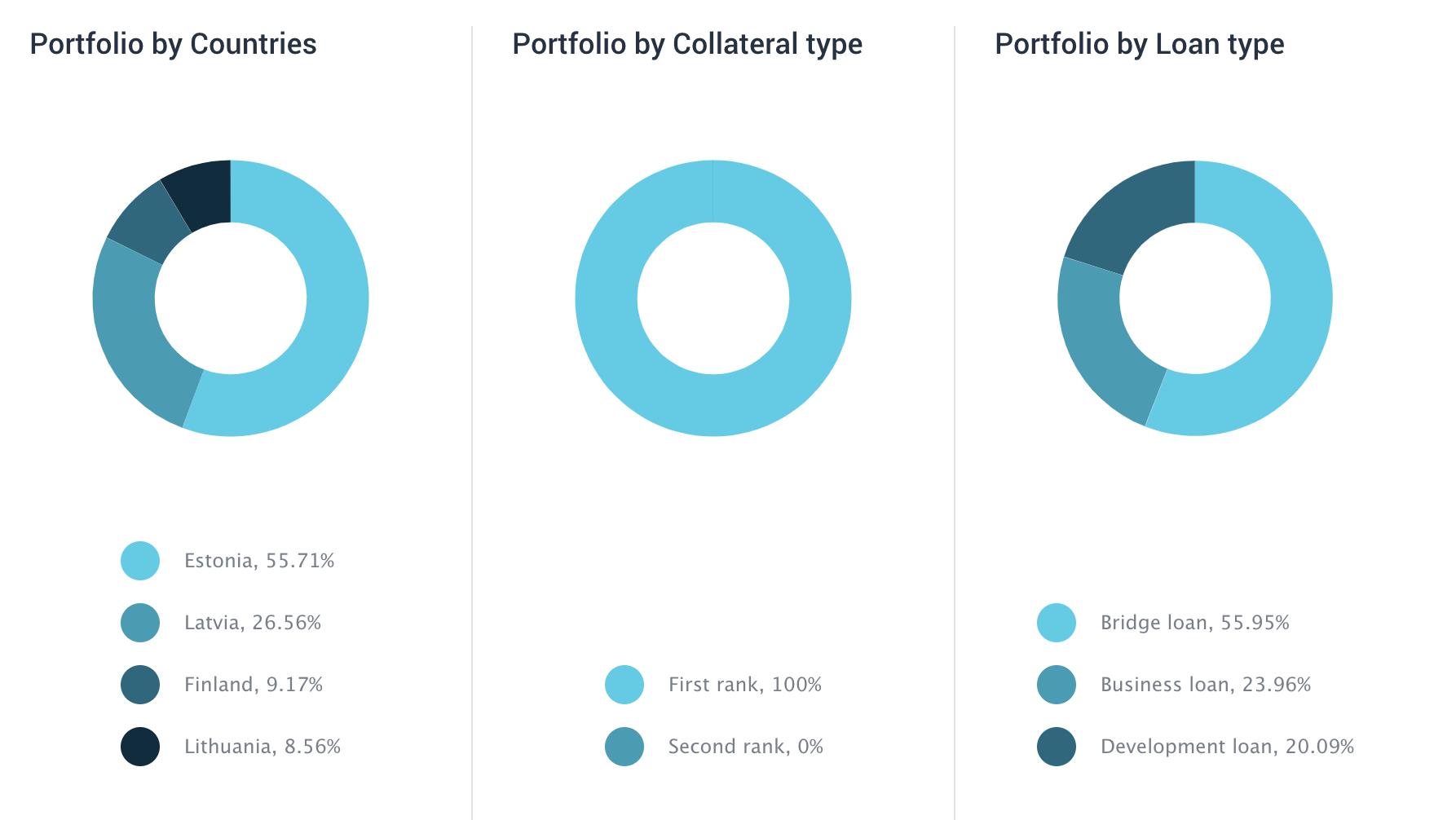 My EstateGuru portfolio as of 1 March 2020 (c) EstateGuru