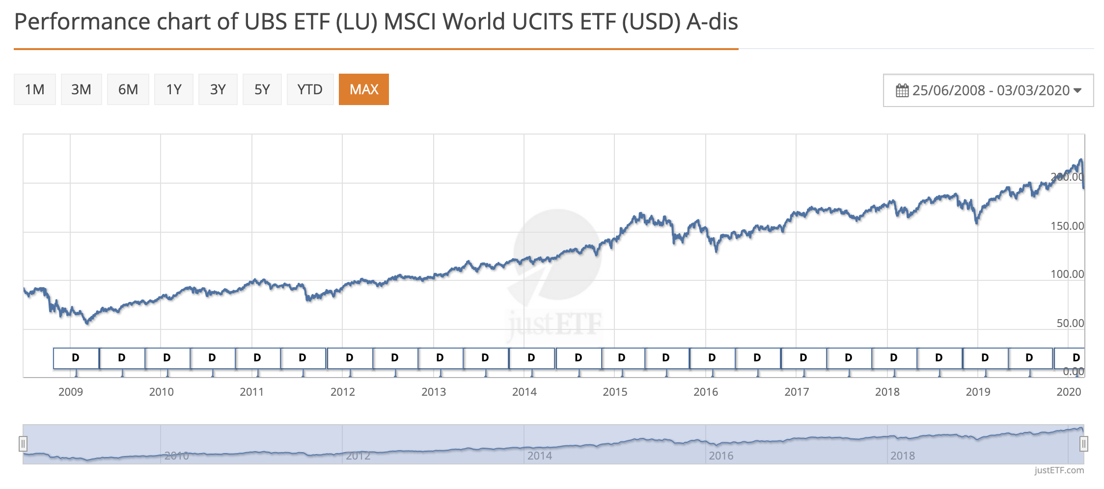 Performance chart of MSCI World UCITS ETF (c) justetf.com