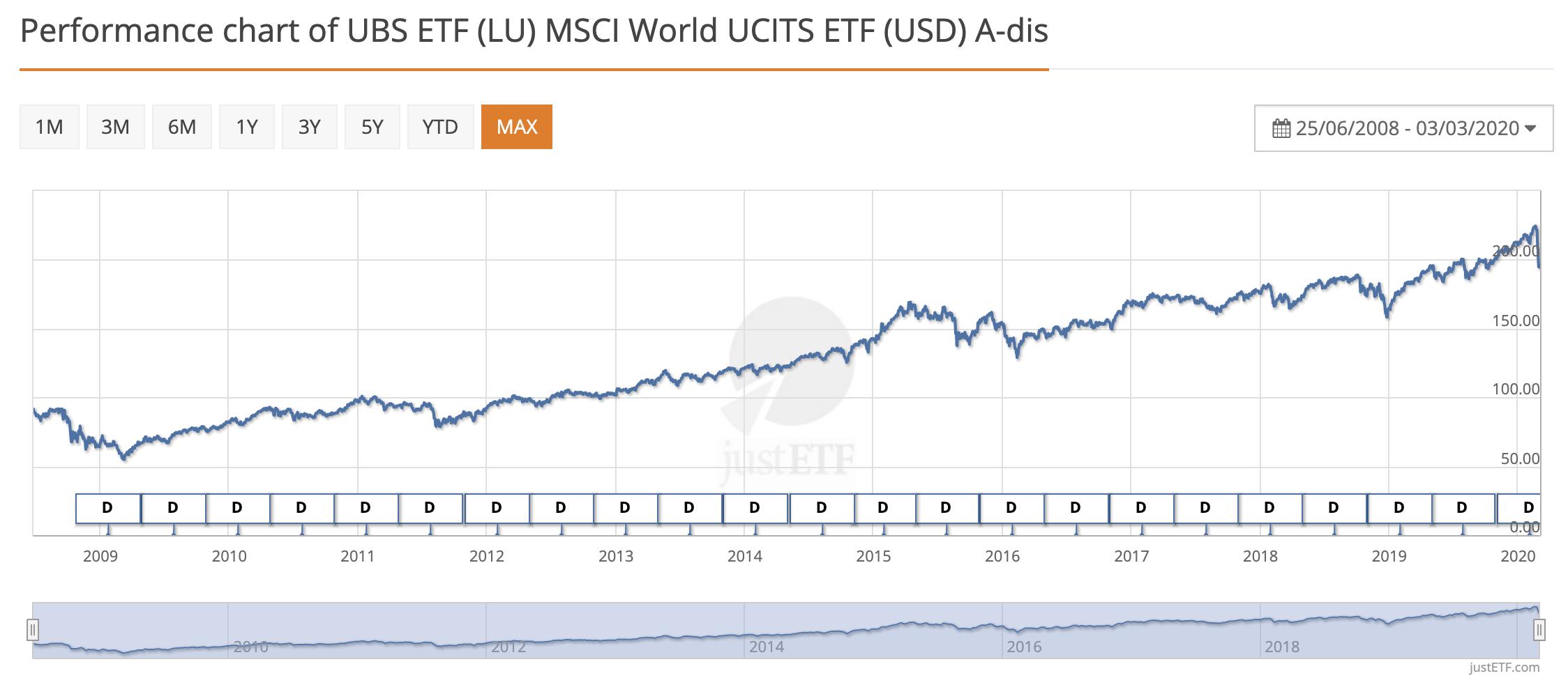 Performance chart of MSCI World UCITS ETF (c) justetf.com
