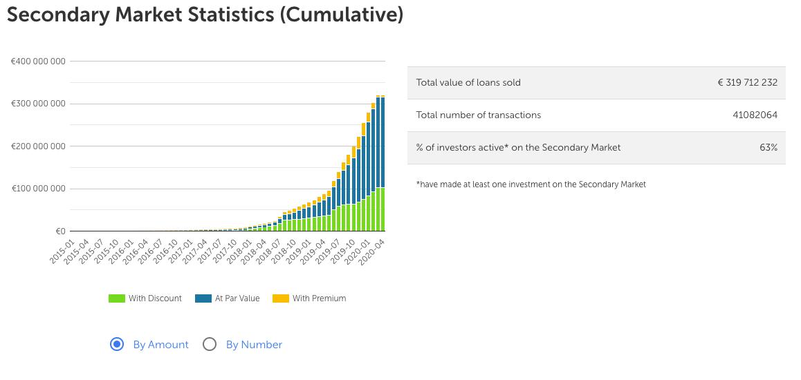 Mintos Secondary Market Statistics (April 2020). (C) Mintos