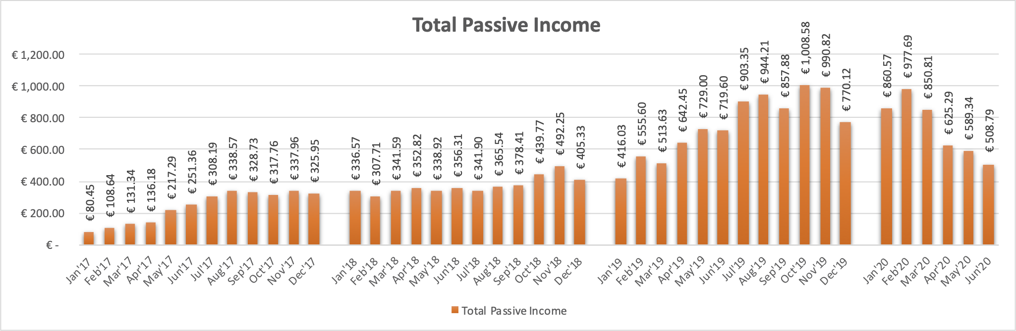 Total Passive Income from P2P Lending, P2P Real Estate Lending, ETF Dividends and Stock Sales.