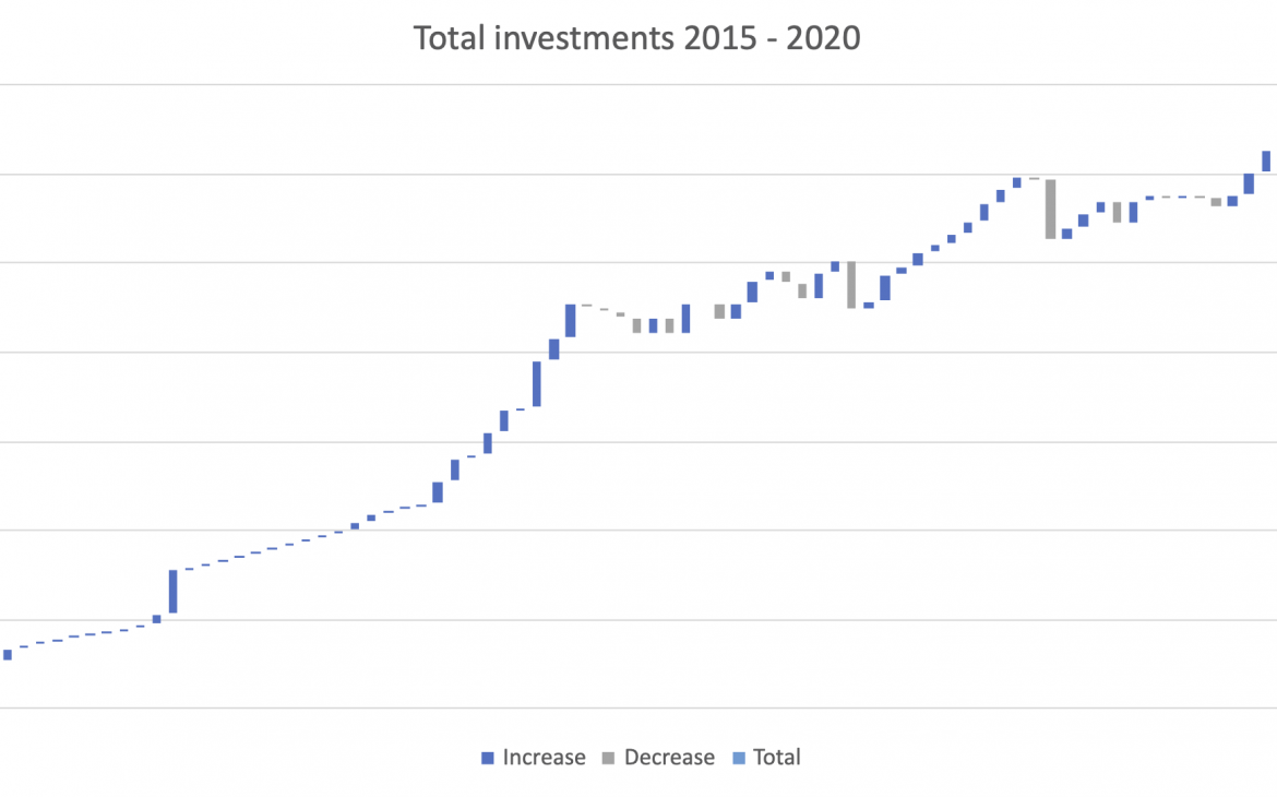 Total investments 2015 - 2020