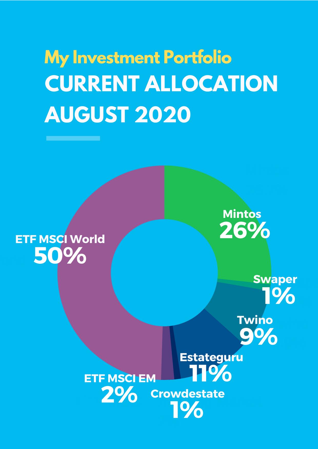 August 2020 Passive Income Investment Portfolio
