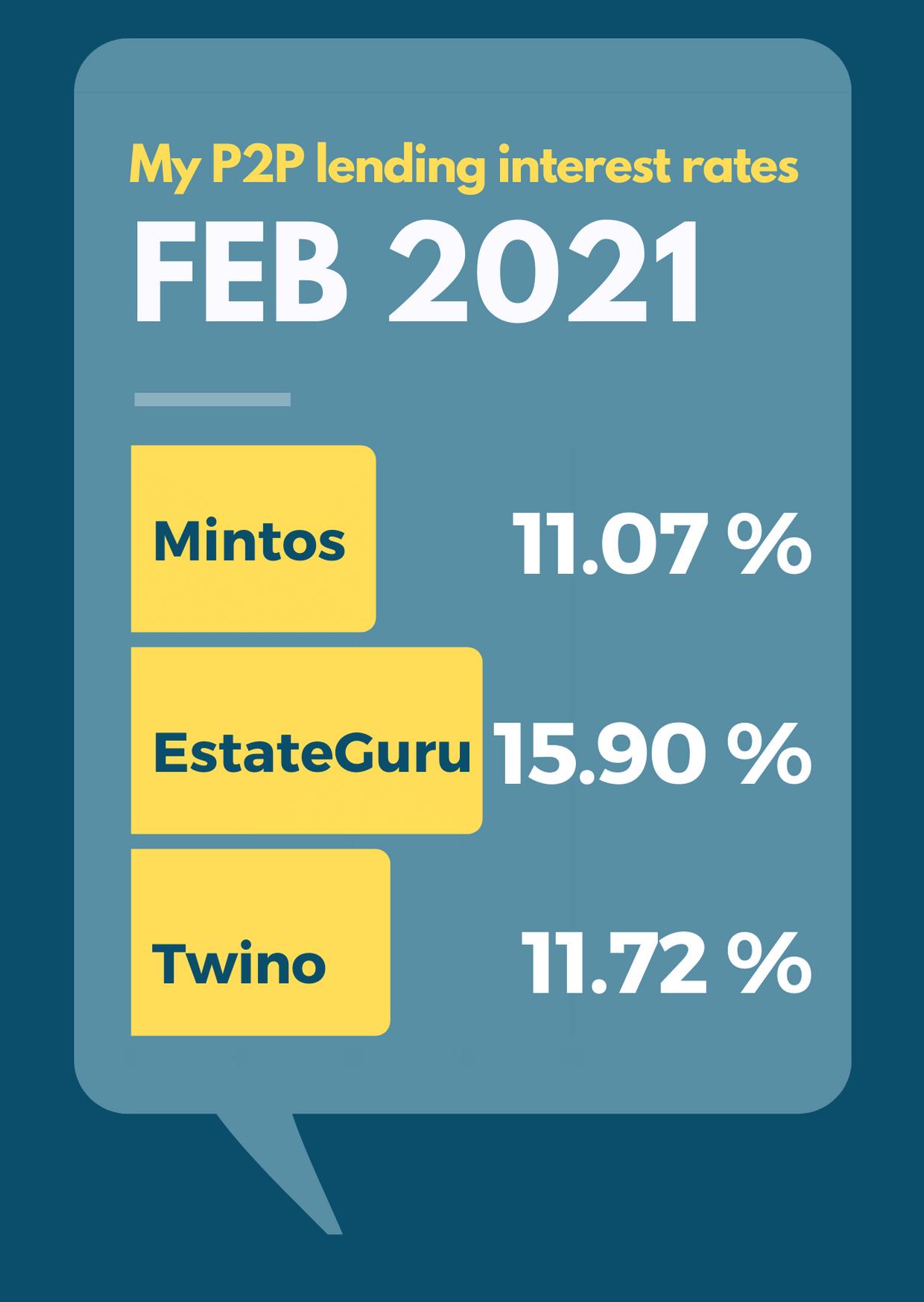 February 2021 P2P-Lending Interest Rates