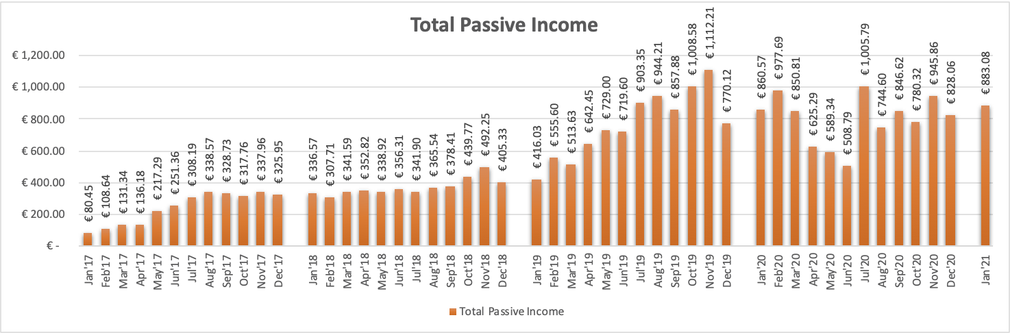 Total Passive Income from P2P Lending, P2P Real Estate Lending, ETF Dividends and Stock Sales.aTotal Passive Income from P2P Lending, P2P Real Estate Lending, ETF Dividends and Stock Sales.