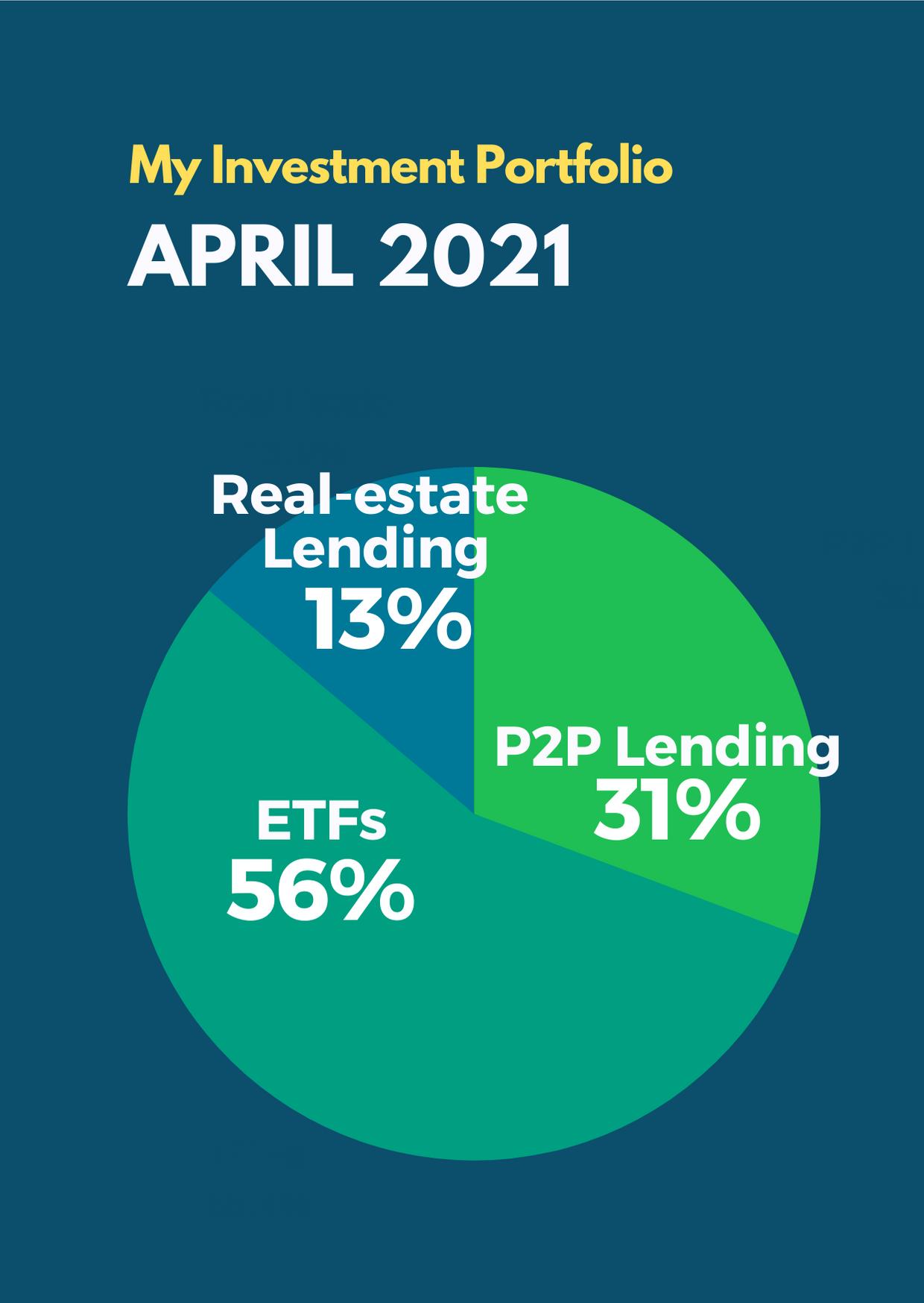 April 2021 Passive Income Investment Portfolio