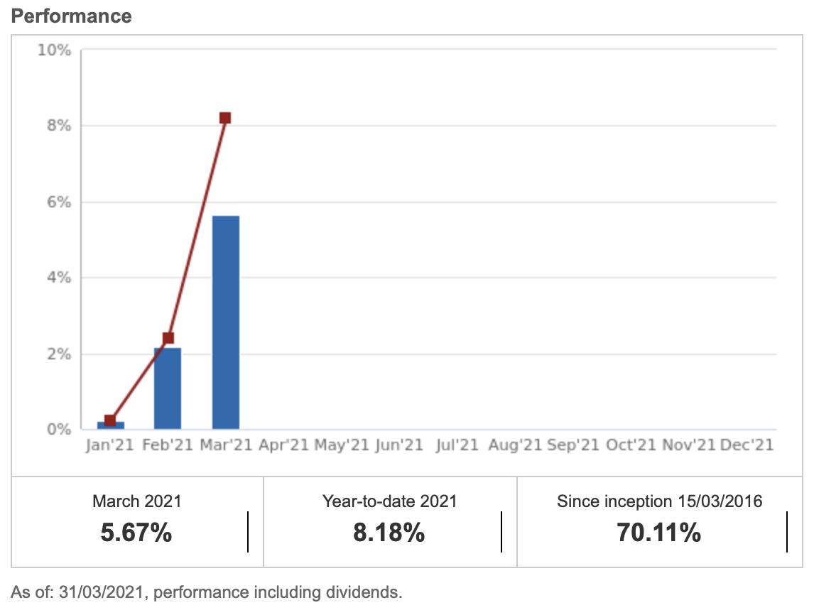 My ETF Portfolio since beginning of this year (c) justetf.com